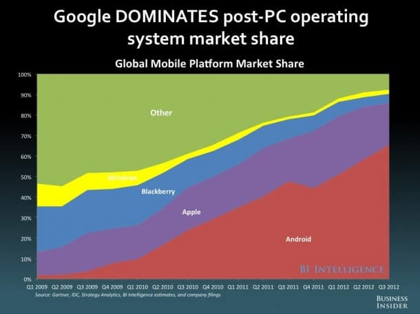 """Google dominates the Post-PC Universe. Should it care if consumers don't recognize """"Android"""" as well as they do """"Galaxy""""? (Source: Business Insider)"""