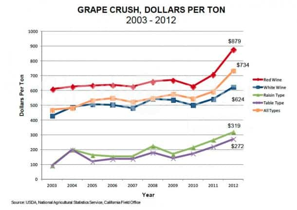 Red wine grapes are still most expensive.