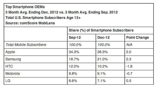 Top Smartphone Manufacturers Q4 2012