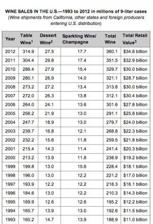 2012 Wine Sales