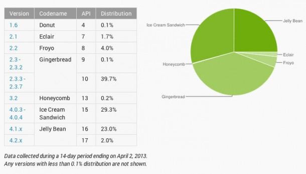 Android distribution: Jelly Bean is coming on strong. In May, Google is expected to unveil Android 5.0, Key Lime Pie. Yum.