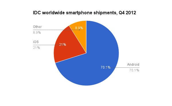 Android dominates shipments, but Apple is more profitable.