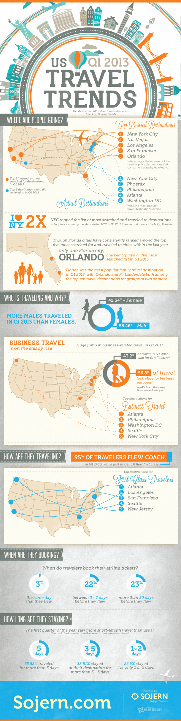 Travel Trends Infographic - Q1 2013