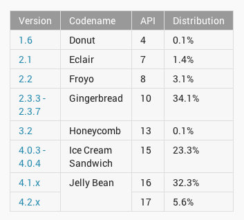 The State of Android: Operating System distribution. Jelly Bean (Android 4.1.x and 4.2.x) leads the pack.