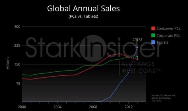 Tablet vs. PC Sales