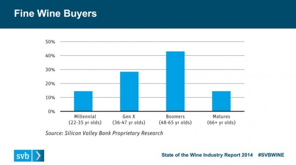 Who is buying find wine?