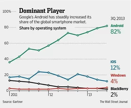 Android domination