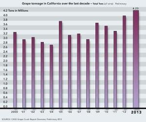 California Crush Report