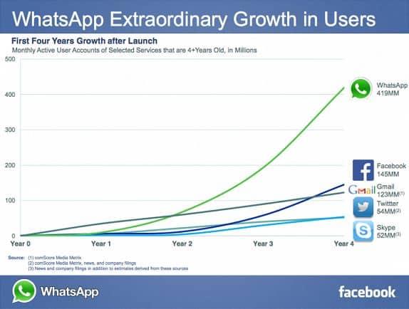 WhatsApp-User-Growth