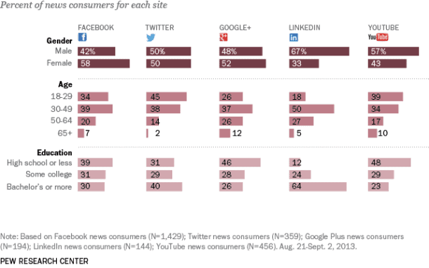 Social Networking News Consumers