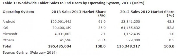 Worldwide Tablet Sales to End Users by Operating System, 2013 (Units)