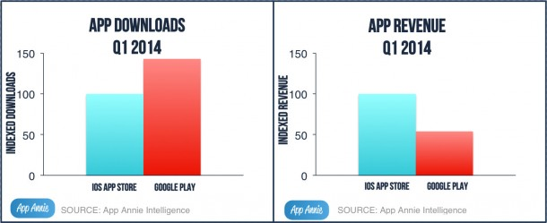 Apple-vs-Google-app-downloads