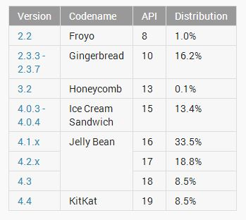 Android adoption as of May 1, 2014