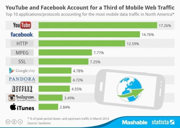 Mobile-Traffic-Ranking-2014