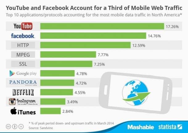 Mobile-Traffic-Ranking-2014