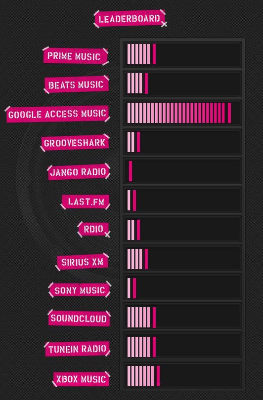 Music-Freedom-T-Mobile-Leaderboard