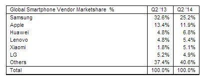 global-smartphone-vendor-marketshare