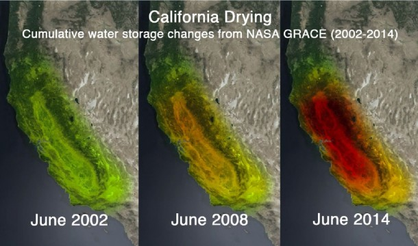 California cumulative water storage changes (NASA, 2002-2014).