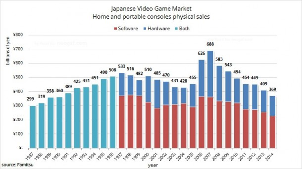 Video Game Market Trends