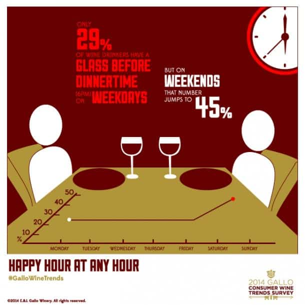 Weekend-Wine-Consumption-Up-versus-Weekday
