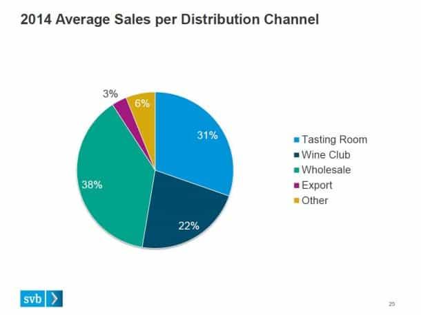 2014-Wine-Distribution-Breakdown-SVB-Report