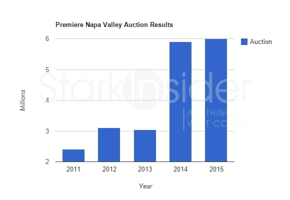 Premiere Napa Valley - Historical Auction Results 2011-2015