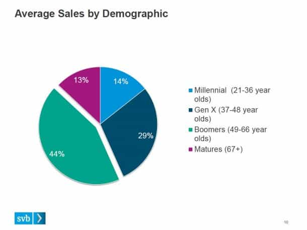 Average Sales by Demographic - Silicon Valley Bank Wine Survey 2014
