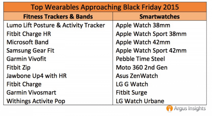 Ranked: Smartwatch Demand 2015