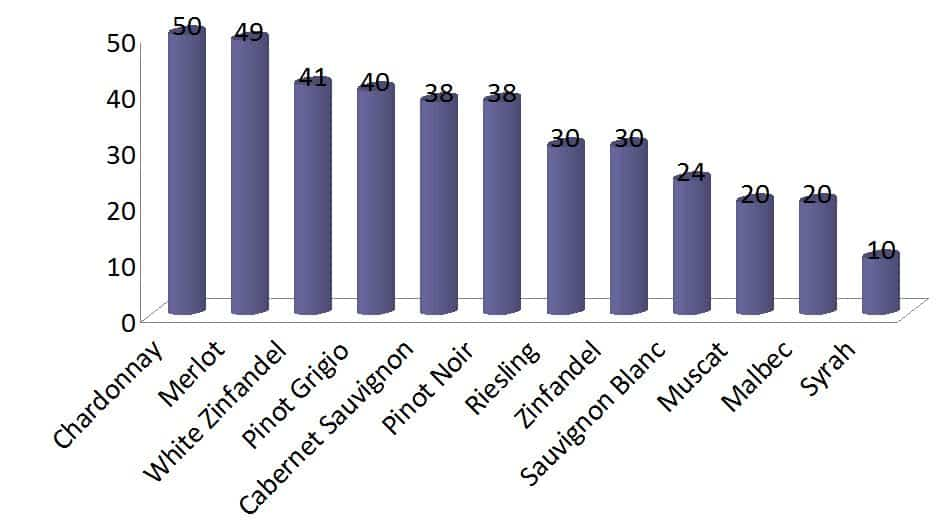 Favorite Varietals by percentage of Respondents