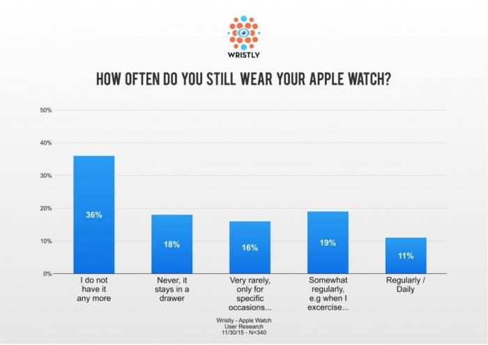Wristly Apple Watch Survey - How often do you still wear your Apple Watch?