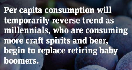 Per Capita Wine Consumption Trend 2016