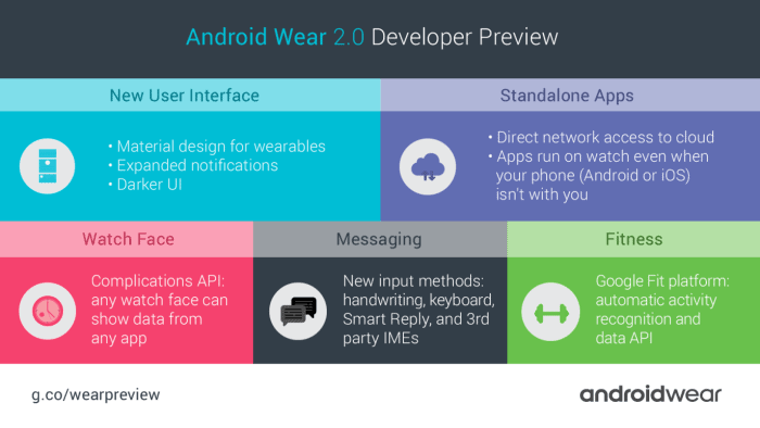 Android Wear 2.0 Developer Preview - Key Features