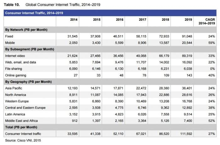 Cisco Systems Report: Global Consumer Internet Traffic