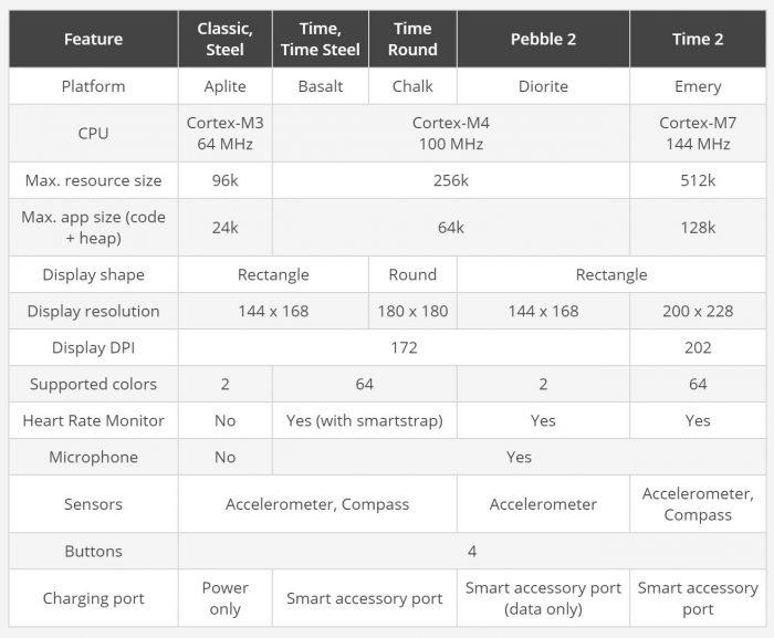 Pebble Smartwatch Models Specs Comparison Table
