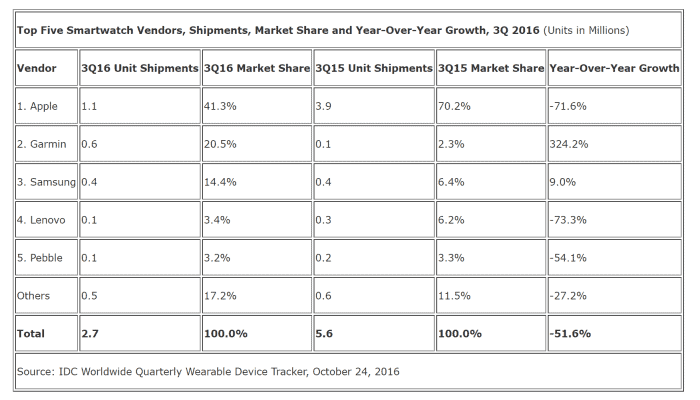 Top Five Smartwatch Vendors, Shipments, Market Share and Year-Over-Year Growth, 3Q 2016 (Units in Millions)