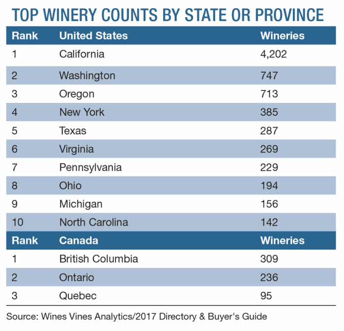Top Winery Counts by State or Province - 2017 Wines and Vines Analytics