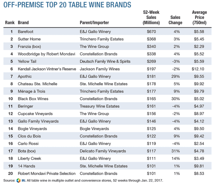 Wine Report: Off-Premise Top 20 Table Wine Brands