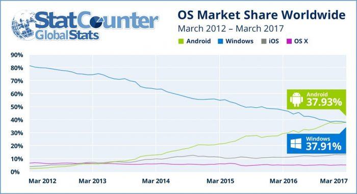 OS Market Share Worldwide