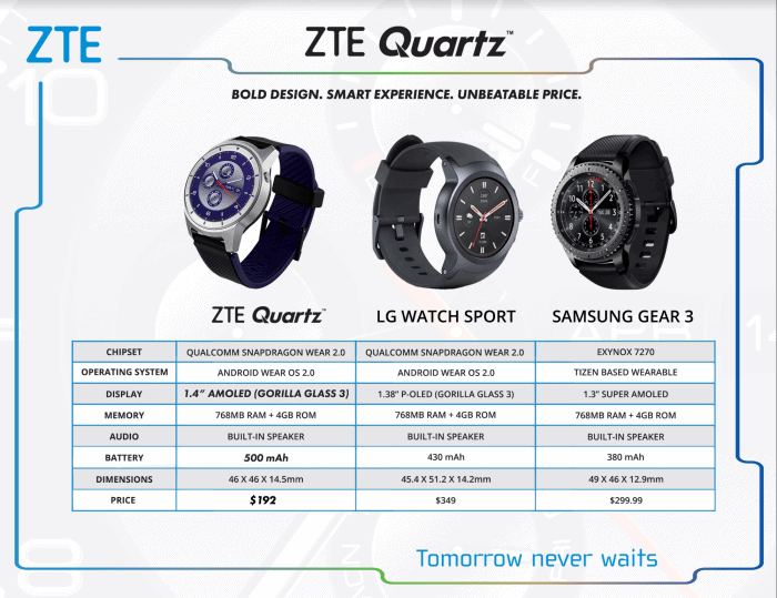 ZTE Quartz vs. LG Watch Sport vs. Samsung Gear 3