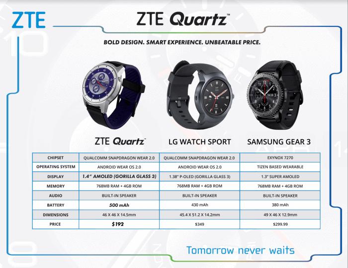 ZTE Quartz vs. LG Watch Sport vs. Samsung Gear 3