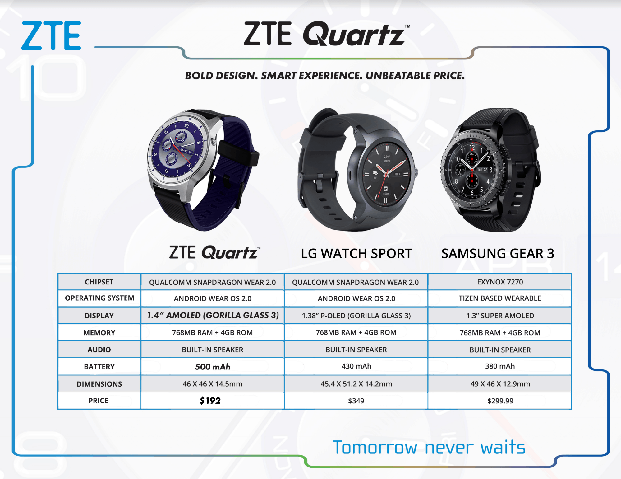 Prepaid Plans zte quartz vs gear s3 was checking