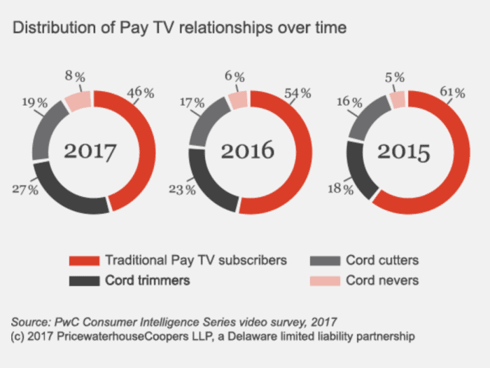 Cord cutting has more momentum than ever