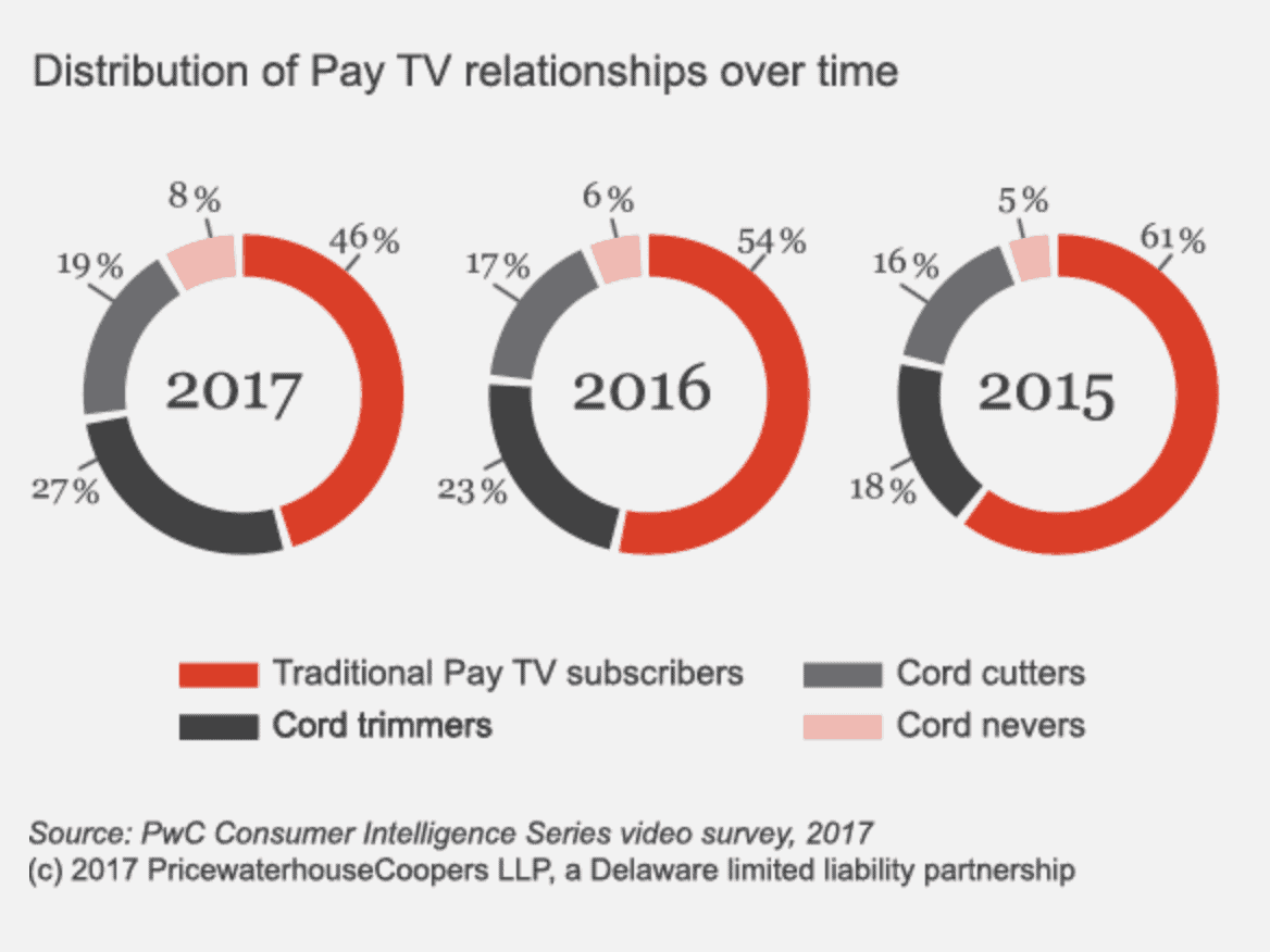 New Report: Cable TV continues to lose ground to Netflix, cord