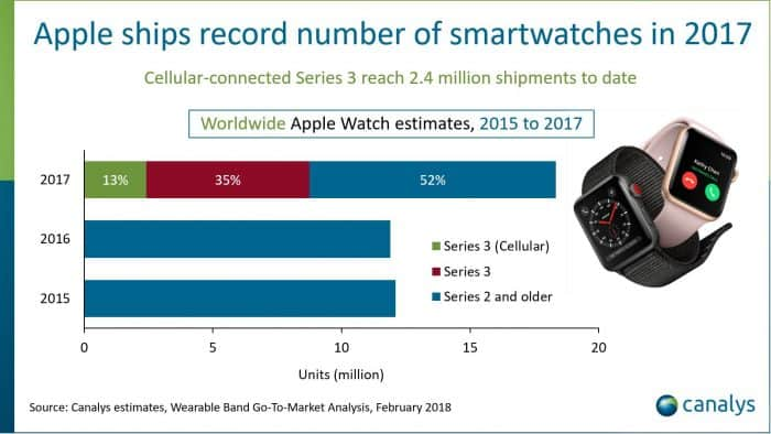 Apple Watch Market Share Report - ships recorder number of smartwatches in 2017