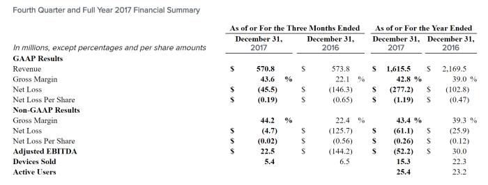 Fourth Quarter and Full Year 2017 Financial Summary