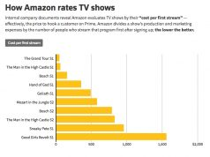 How Amazon rates TV shows - cost per first stream chart