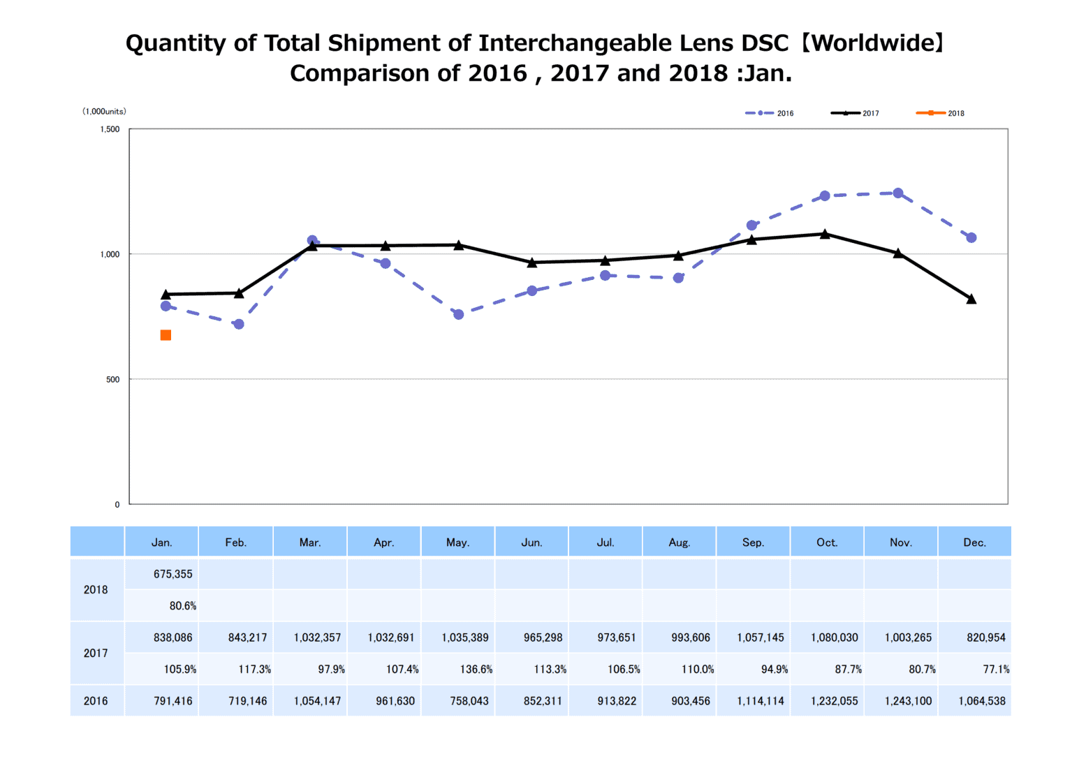 Quantity of Total Shipment of Interchangeable Lens DSC【Worldwide】 Comparison of 2016 , 2017 and 2018 :Jan.
