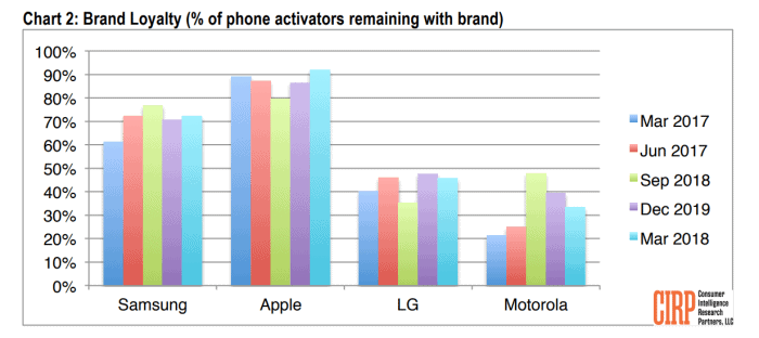 Apple and Samsung brand loyalty report