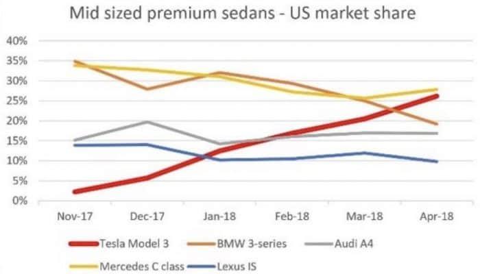 Tesla Model 3 sales vs. BMW, Audi, Mercedes, Lexus