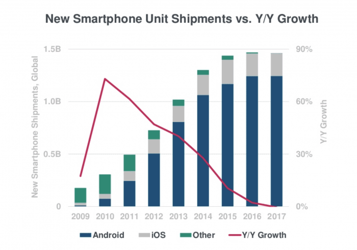 Internet Trends: New smartphone unit shipments vs. y/y growth